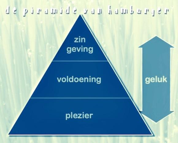 20070810_A_NIEUWEVISUAL_Geluk_Op_Het_Werk_De_Nieuwe_Trend_De_Pyramide_van_Hamburger 580x466