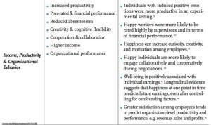 World Happiness Report 2013 gelukkigwerken.nl aanrader happiness@work