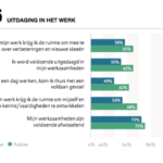 Werkgeluk publieke sector hoger dan in private sector