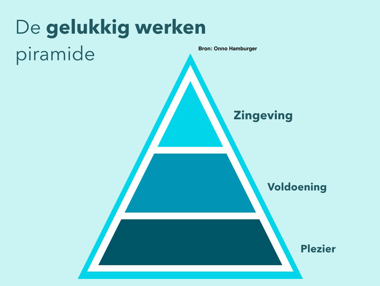 Gelukkig Werken Piramide