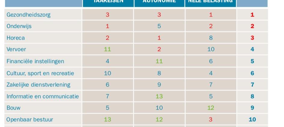 werkgeluk-tabel belasting